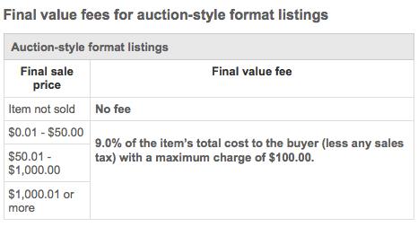 eBay Final Value Fees