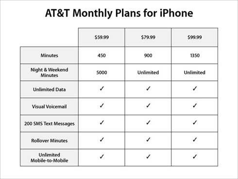 iPhone Rate Plans